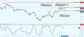 Eur Jpy Live Charts Eurjpy Live Chart Quotes Trade Ideas Analysis And Signals