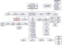 Sdot Org Chart Gis Business Model Report