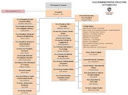 Osu Chart University Administrative Organizational Charts Leadership