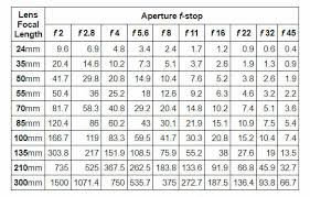 How To Calculate Hyperfocal Distance And Why You Need To Know