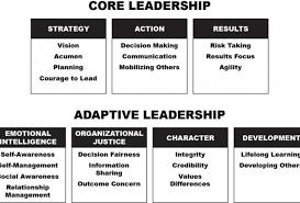 Leadership 2 0 Are You An Adaptive Leader