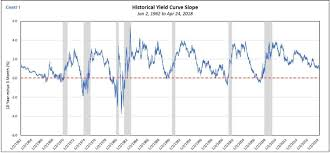 Treasury Yield Curve Chart How Are Yield Curves And Recessions Related Not How You