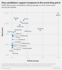 The First Democratic Debate In Five Charts Fivethirtyeight