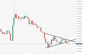 Bitcoin Technical Analysis Btc Usd Awaiting Its Fate