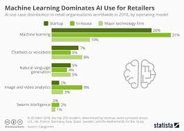 Chart Machine Learning Dominates Ai Use For Retailers