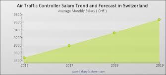 Air Traffic Controller Average Salary In Switzerland 2019
