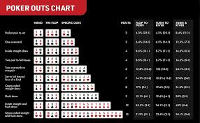 Poker Winning Order Chart All About Poker Odds Hitcasinobonus Com