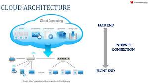Cloud Architecture Enterprise Security Java Enterprise Security Architecture