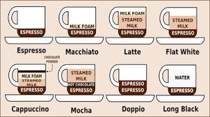Espresso Drink Chart About Uwannacuppa