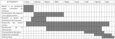 formato cronograma de actividades mensual el portal de la tesis