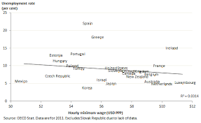 Chart Of The Day Minimum Wage Vs Unemployment Rate Across