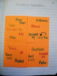 math love parts of an expression and translating expressions foldables