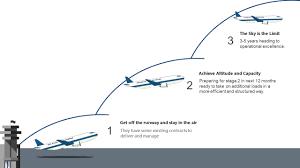 Stability Chart Aviation Free Aviation Roadmap Powerpoint Templates