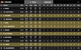 Basketball Score Chart Lebanon Kuwait Box Score Basketball Sports 961 Sports 961