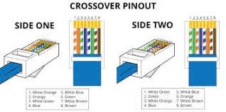 similiar cat 5e crossover cable diagram keywords cable pinout additionally rj45 jack wiring diagram further cat 5 cable
