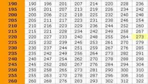 Bench Press Max Chart 35 Accurate One Rep Max Percentage