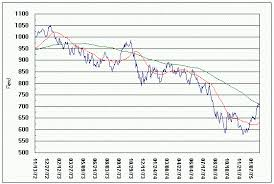 Dow Industrials 1973 1974 Bear Market