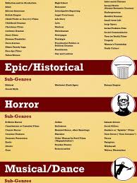 Film Genres The Complete List Of Film Sub Genres Visual Ly