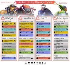 Anthem Chart Chart To Show Damage Types For All Javelins Anthemthegame