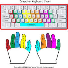 Color Coded Keyboarding Chart