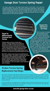 Infographic | Garage Door Repair San Diego, CA