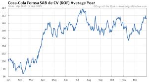Coca Cola Stock History Chart Coca Cola Femsa Sab De Cv Stock Price History Charts Kof