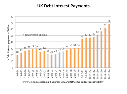 Interest On National Debt Chart Uk National Debt Economics Help