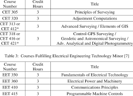 Students are trained in both theory and practice. Courses Fulfilling Mechanical Engineering Technology Minor 7 Download Table