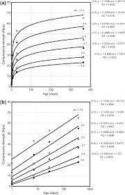 Relationship Between Compressive Strength And Age For