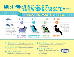 car seat infographic for ages and stages of your child