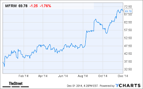 Mfrm Stock Chart Will Mattress Firm Mfrm Stock Be Helped Today By Earnings