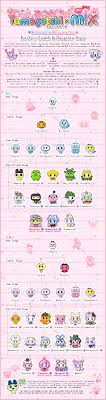Tamagotchi Sanrio Mix Growth Chart Tamagotchi M X Melody M X Version Spacy M X Version Growth