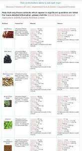 Legumes Chart Nuts Seeds Nutrition Comparison In 2019