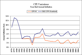 49 Correct Cpi Rate Chart