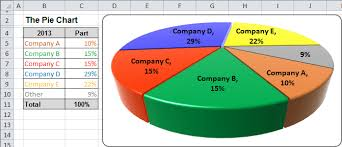 3 Dimensional Charts In Excel 2010 Excel 3 D Pie Charts Microsoft Excel 2010