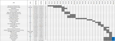 Clinical Trial Gantt Chart Senior Project