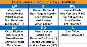 Thread Depth Chart Nhl Depth Chart Sites Around The Nhl Hockey Forums