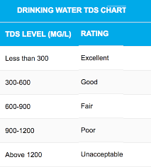 Drinking Water Tds Ppm Chart Best Picture Of Chart
