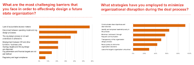 Managing Human Capital During The M A Process Pwc Deals Blog
