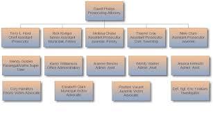 Union County Ohioorganizational Chart