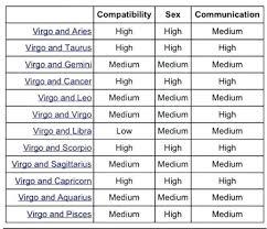 Virgo Love Compatibility Chart Www Bedowntowndaytona Com