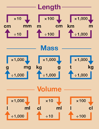 Chart Of Length Conversions Session 2 Units Of Measure 1 1 Changing Units Openlearn