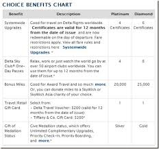 Delta Skymiles Benefits Chart How To Gift Delta Silver Status Points Miles Martinis