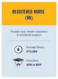As a licensed insurance advisor, you'll work remote temporarily during the current pandemic from the comfort of your home. Infographic Types Of Nurses Job Descriptions Salary