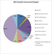 Why Sweden Is Best Place For Living Studocu Blog