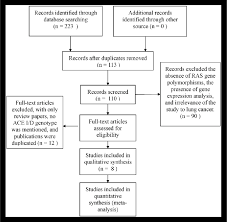 The Flowchart Of Literature Selection Ace Angiotensin