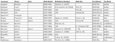 Informer Genovese Mafia Chart