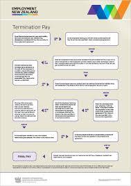 Job Search Process Flow Chart Application Process Flow Chart Job Search Process Flow Chart