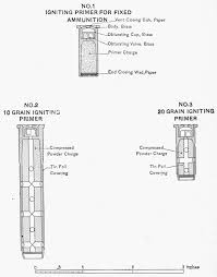 Shotshell Primer Substitution Chart The Project Gutenberg Ebook Of The Gunners Examiner By
