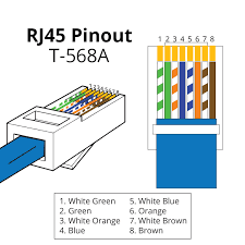 rj45 pinout wiring diagrams for cat5e or cat6 cable t 568a rj45 pinout